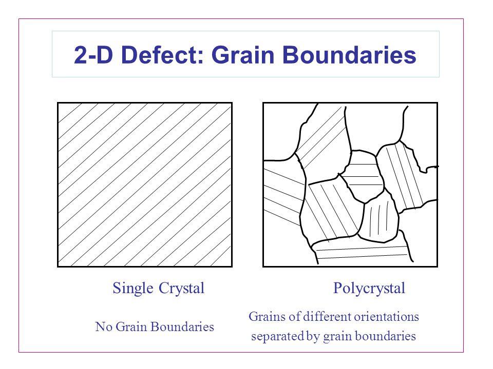 2-D Defect: Grain Boundaries