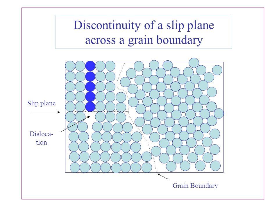 Discontinuity of a slip plane across a grain boundary