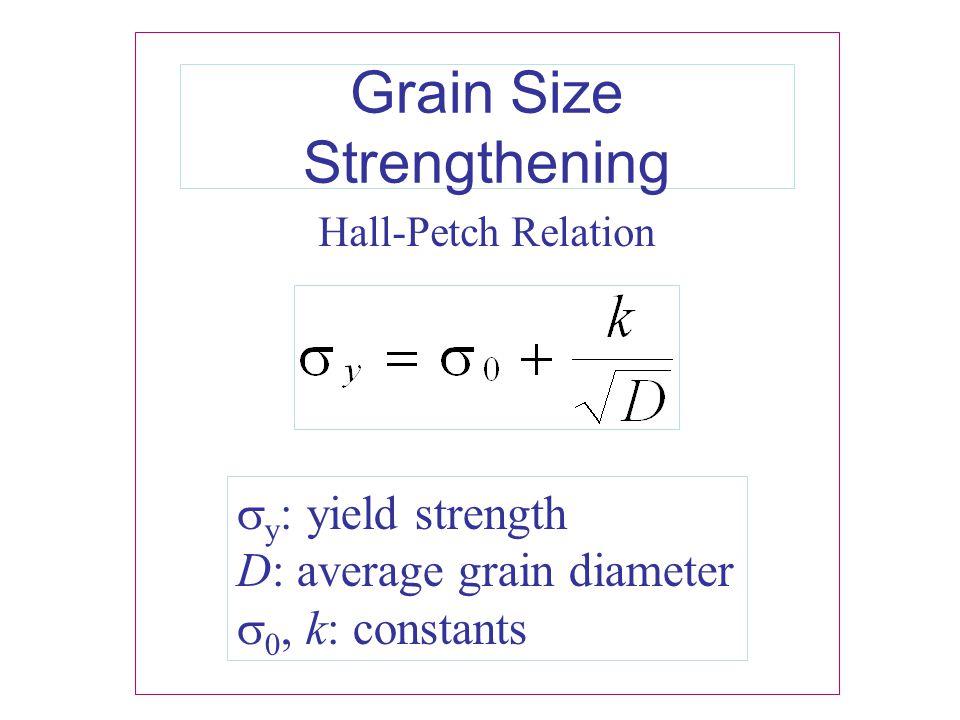 Grain Size Strengthening
