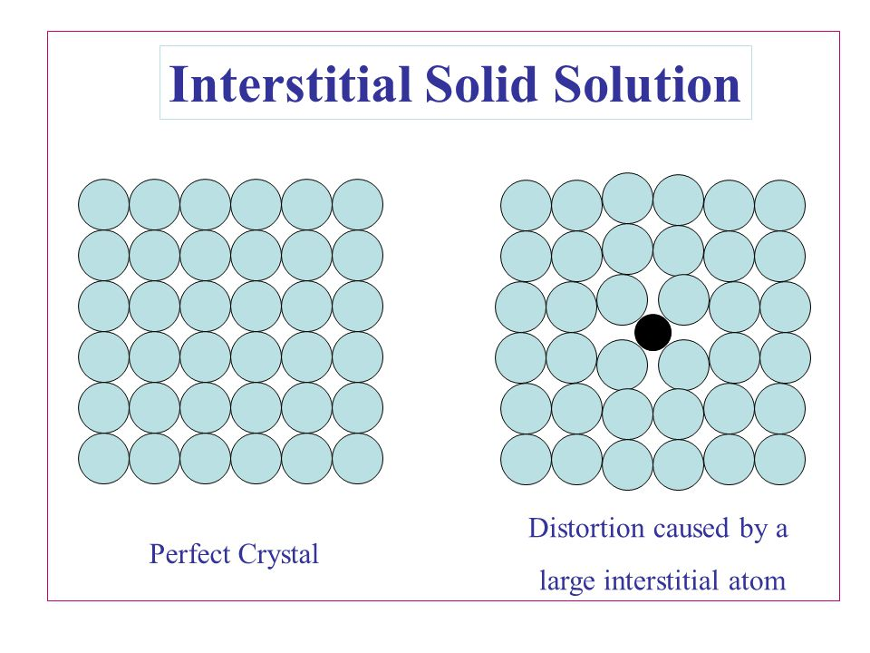 Interstitial Solid Solution
