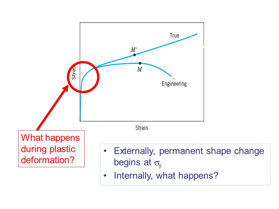 What happens during plastic deformation