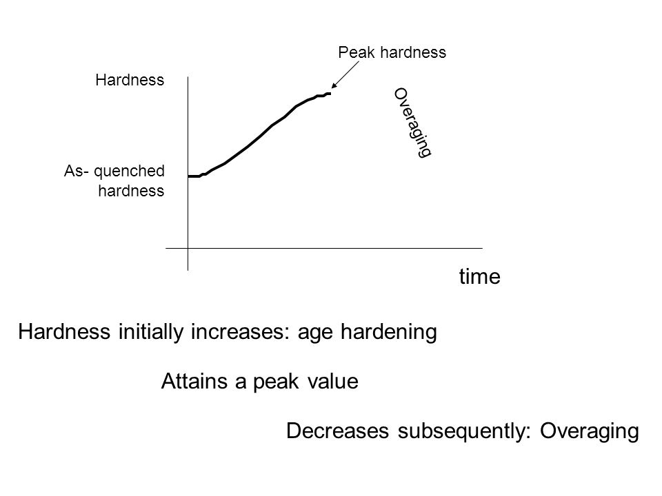 Hardness initially increases: age hardening