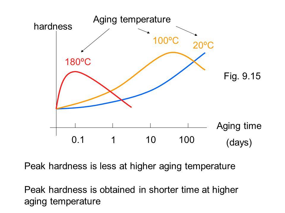 Aging temperature hardness. 100ºC. 20ºC. 180ºC. Fig. 9.15. Aging time. 0.1. 1. 10. 100. (days)