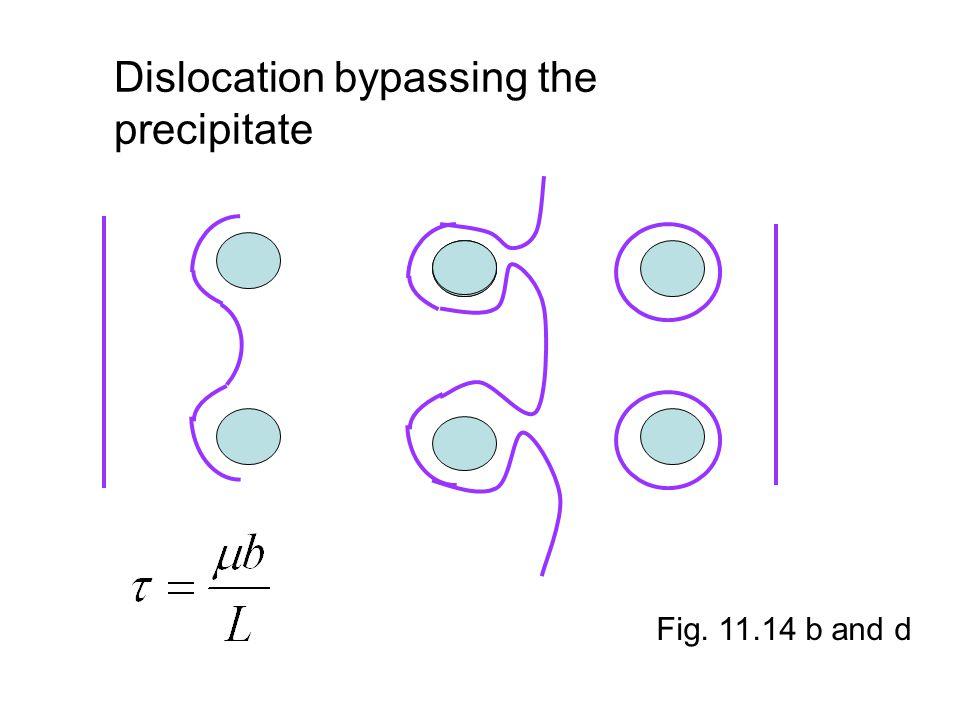 Dislocation bypassing the precipitate