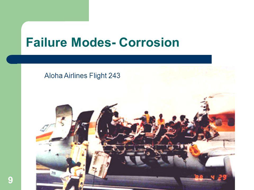 Failure Modes- Corrosion