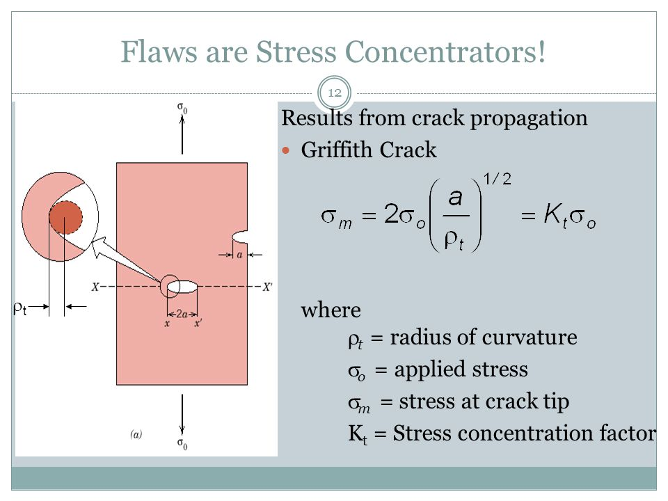 Flaws are Stress Concentrators!