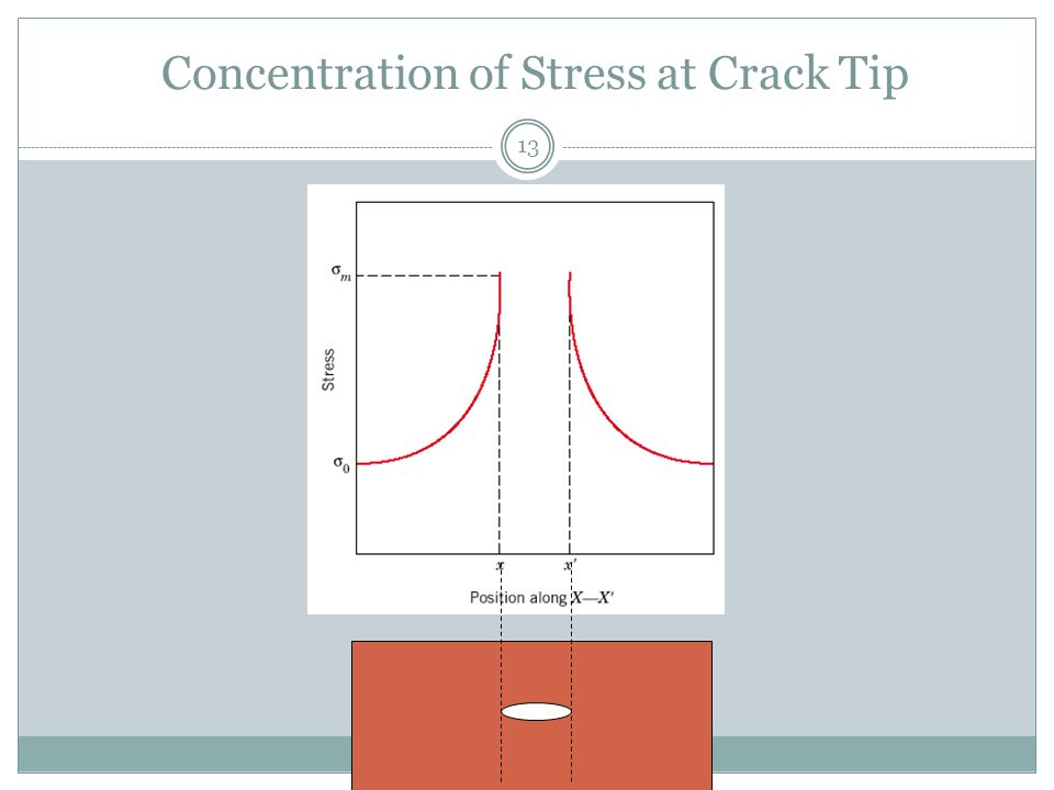 Concentration of Stress at Crack Tip