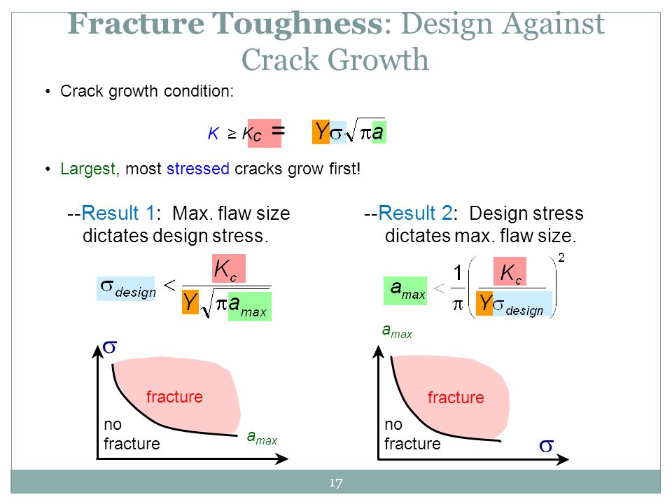 Fracture Toughness: Design Against Crack Growth
