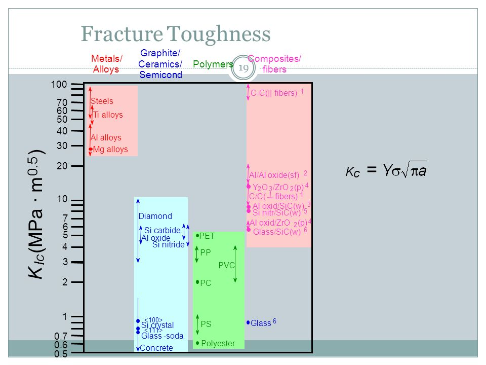 Fracture Toughness ) (MPa · m K 0.5 Ic Kc = Graphite/ Ceramics/