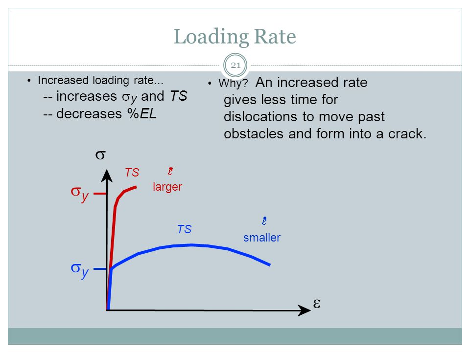 Loading Rate s sy e -- increases sy and TS gives less time for
