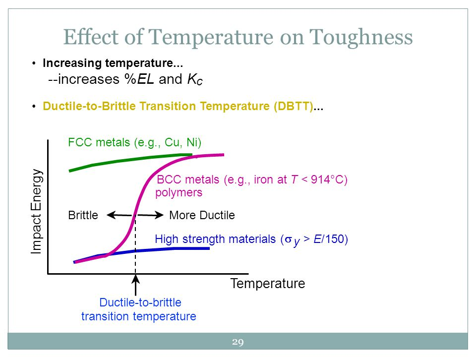 Effect of Temperature on Toughness
