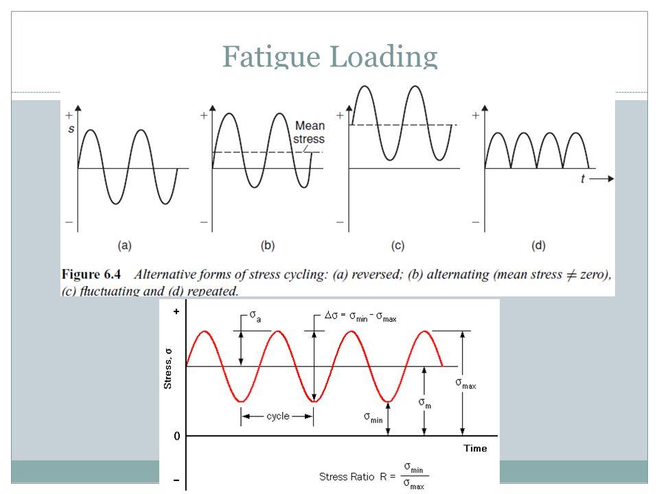 Fatigue Loading