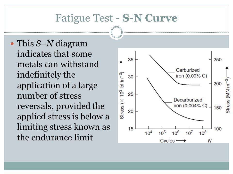 Fatigue Test - S-N Curve
