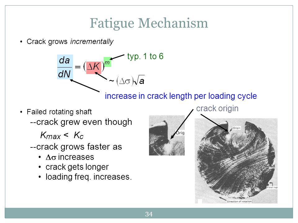 Fatigue Mechanism --crack grew even though Kmax < Kc