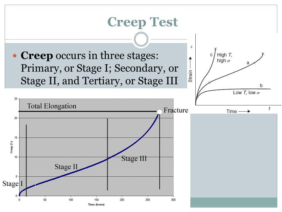 Creep Test Creep occurs in three stages: Primary, or Stage I; Secondary, or Stage II, and Tertiary, or Stage III.