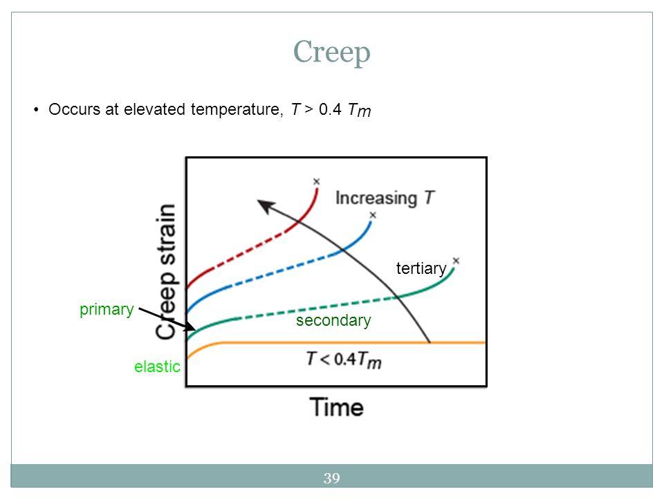 Creep • Occurs at elevated temperature, T > 0.4 Tm tertiary primary
