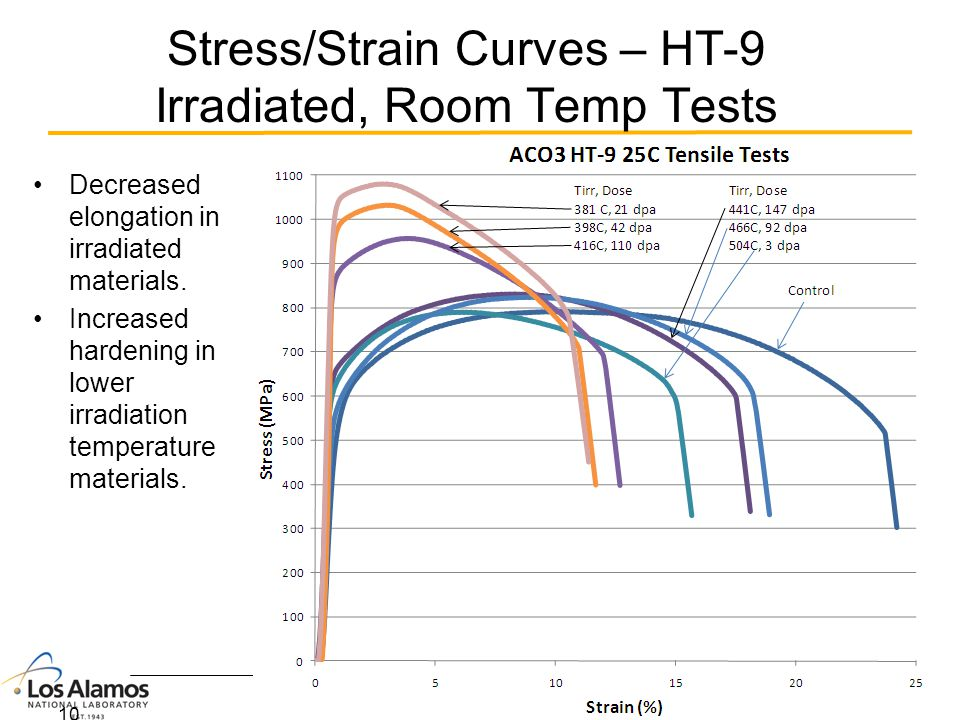 Stress/Strain Curves – HT-9 Irradiated, Room Temp Tests