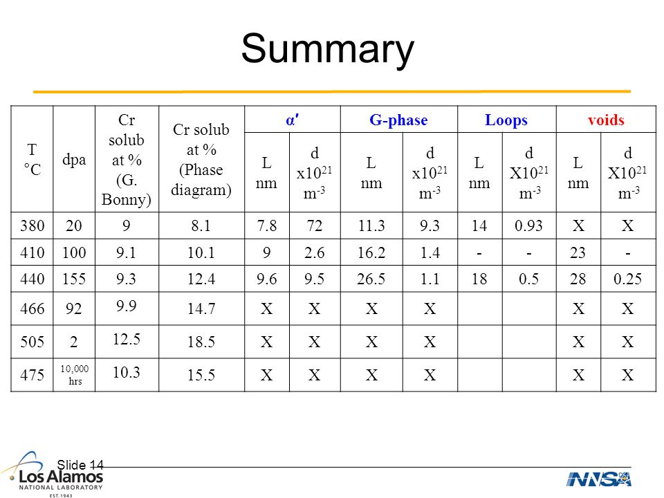 Summary T °C dpa Cr solub at % (G. Bonny) Cr solub (Phase diagram) α′