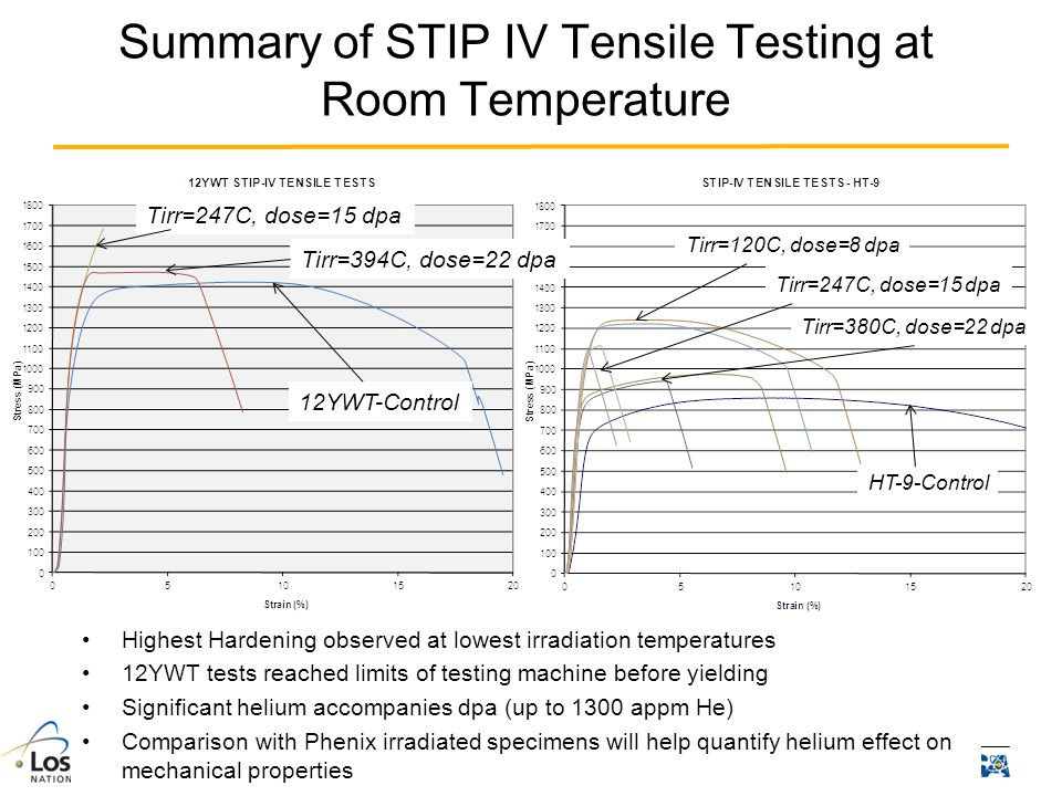Summary of STIP IV Tensile Testing at Room Temperature