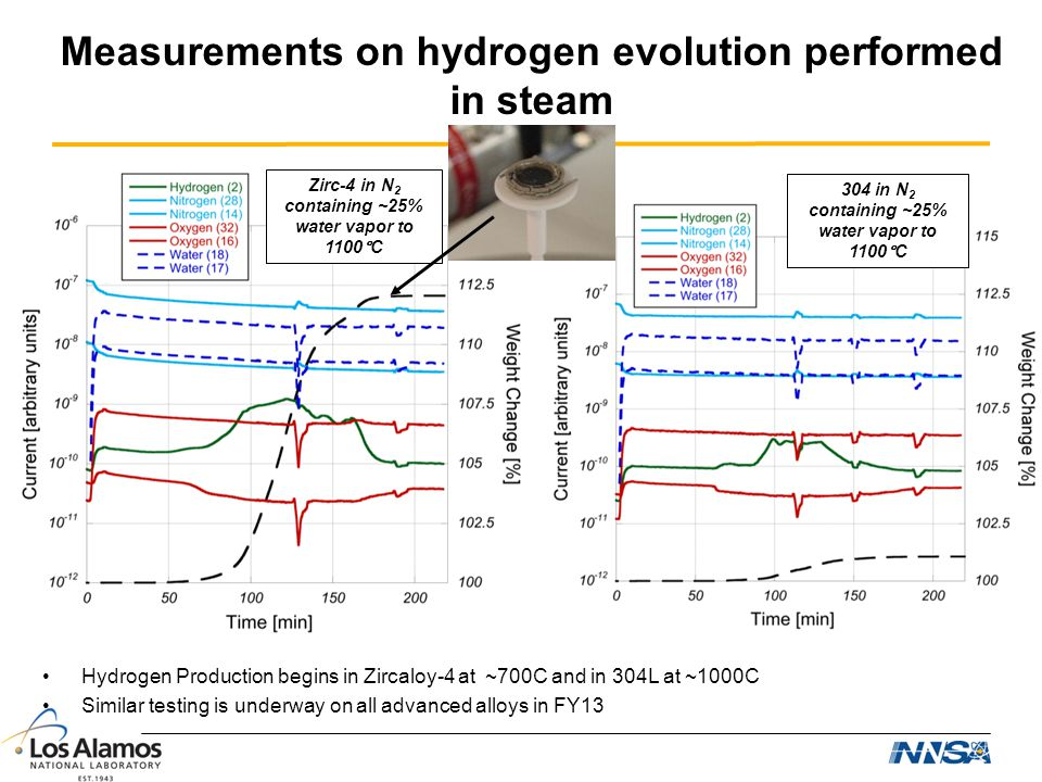 Measurements on hydrogen evolution performed in steam