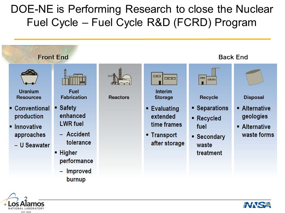 DOE-NE is Performing Research to close the Nuclear Fuel Cycle – Fuel Cycle R&D (FCRD) Program
