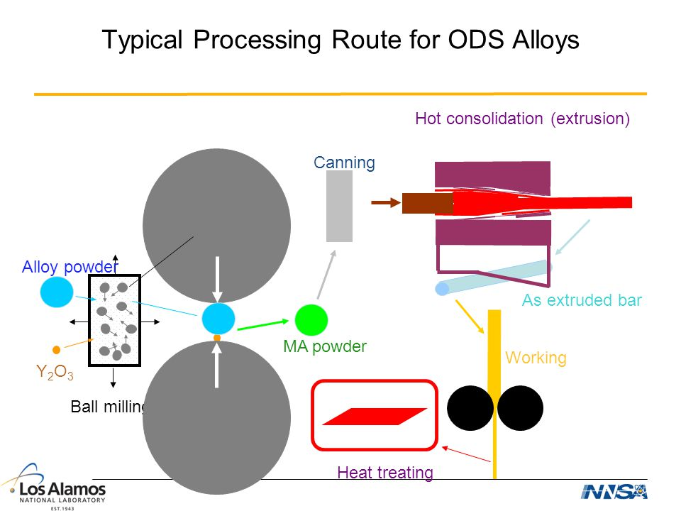 Typical Processing Route for ODS Alloys