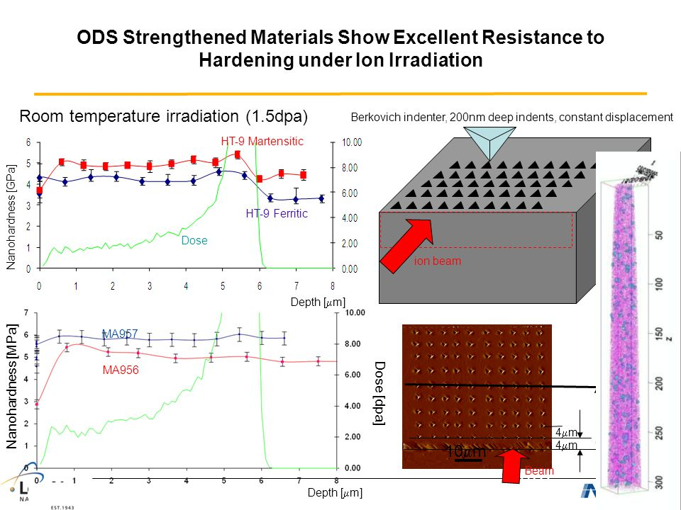 ODS strengthened Materials Show Excellent Resistance to Hardening under Ion Irradiation