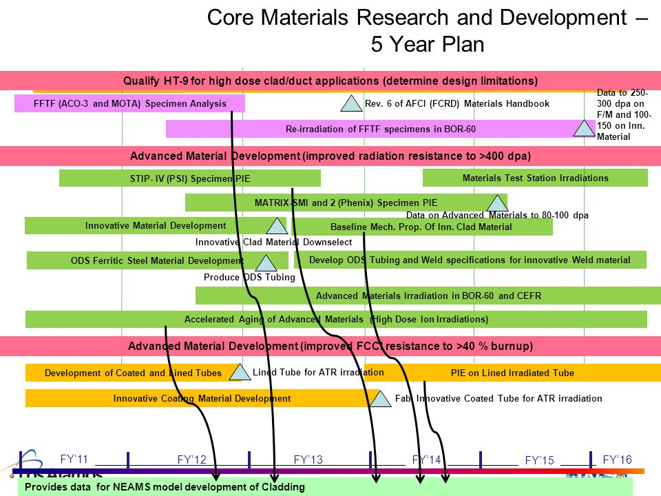 Core Materials Research and Development – 5 Year Plan