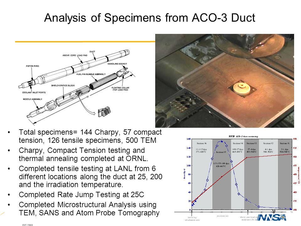 Analysis of Specimens from ACO-3 Duct