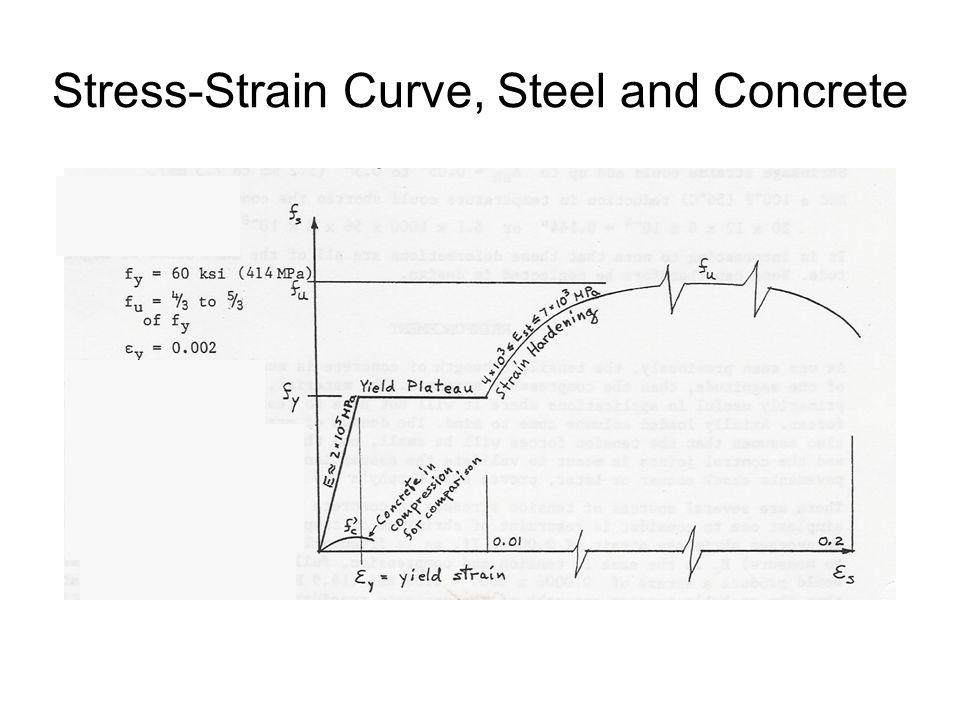 Stress-Strain Curve, Steel and Concrete