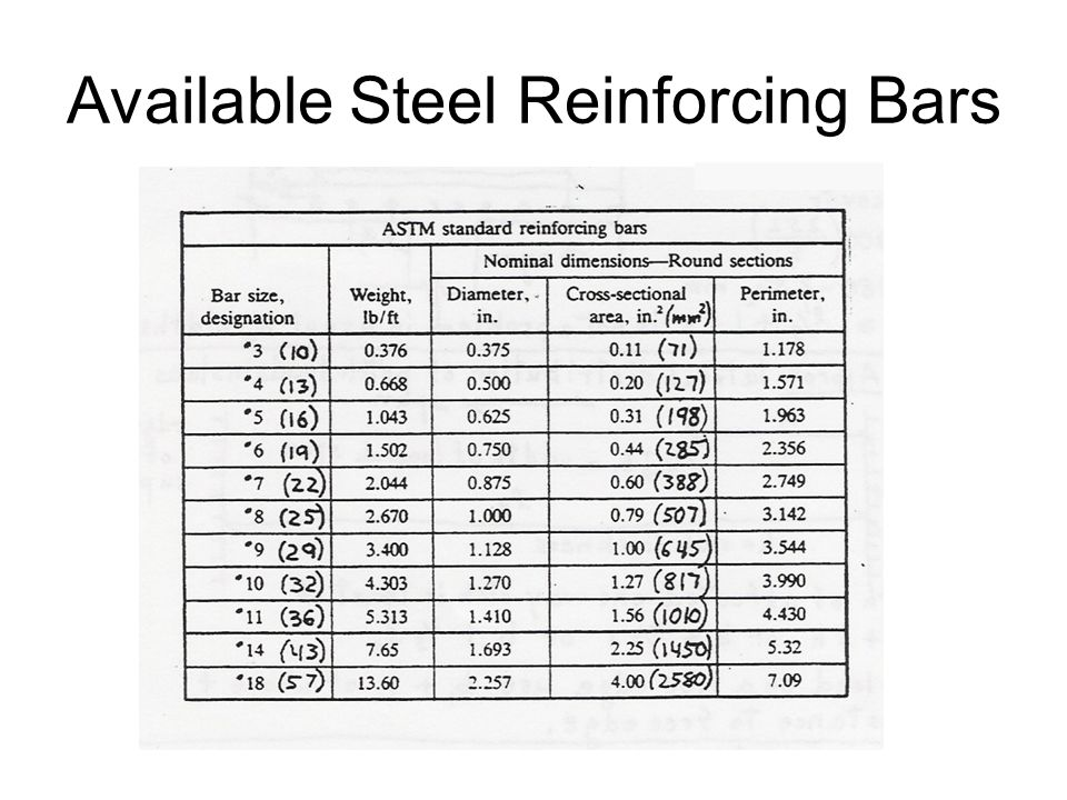 Available Steel Reinforcing Bars