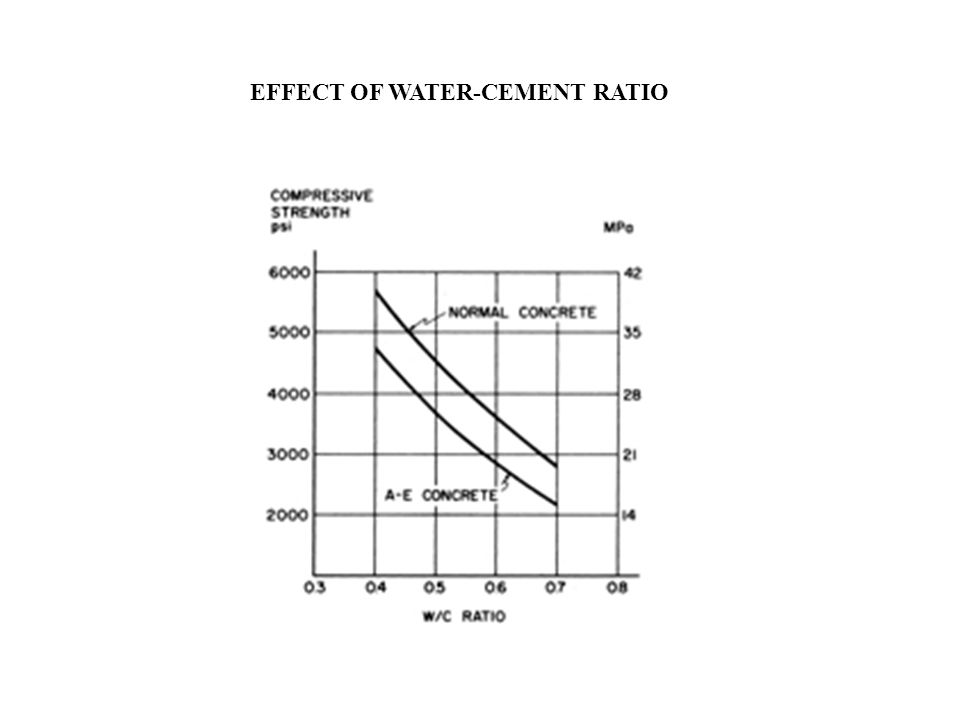 EFFECT OF WATER-CEMENT RATIO