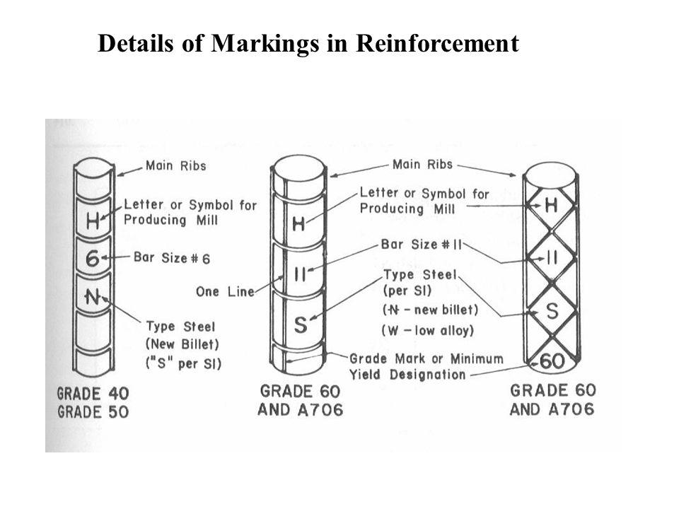 Details of Markings in Reinforcement