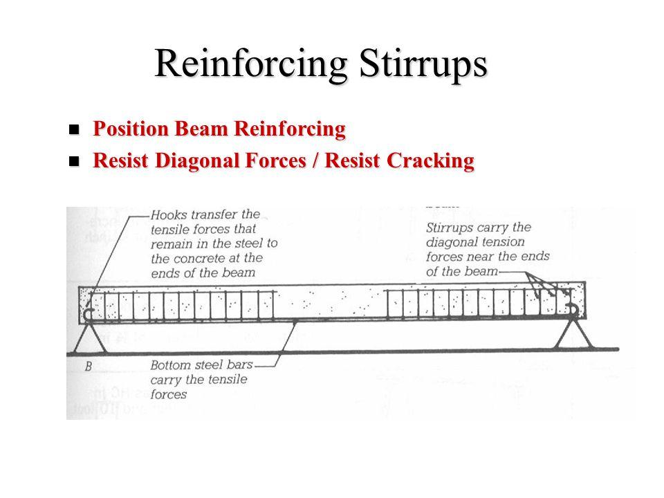 Reinforcing Stirrups Position Beam Reinforcing