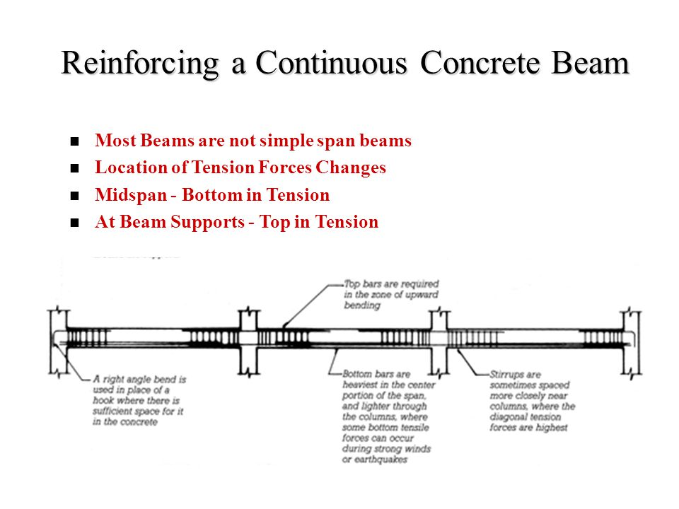 Reinforcing a Continuous Concrete Beam