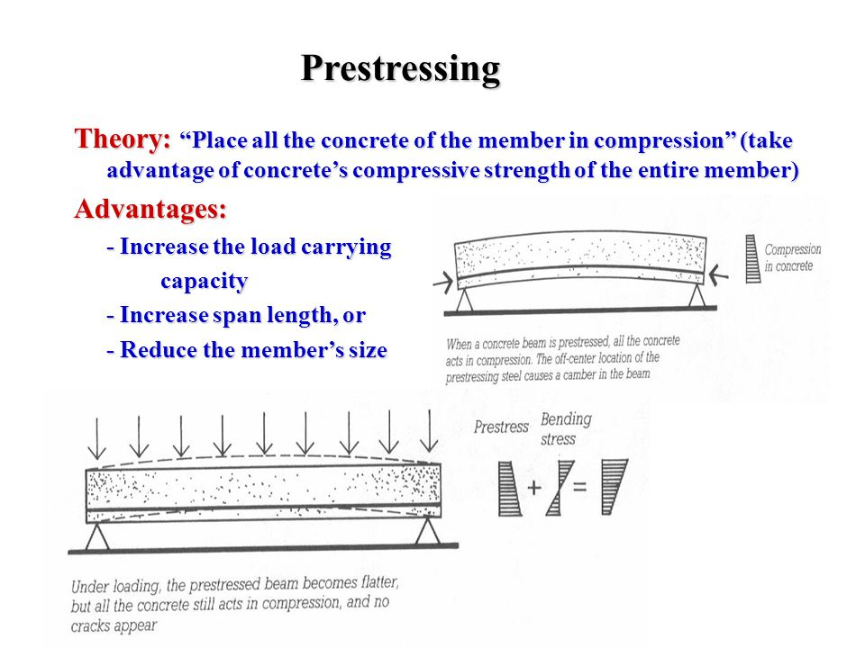 Prestressing Theory: Place all the concrete of the member in compression (take advantage of concrete's compressive strength of the entire member)