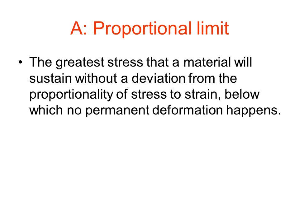 A: Proportional limit