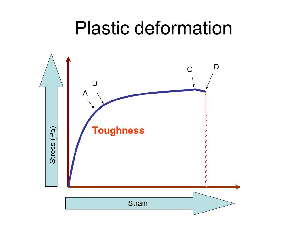 Plastic deformation Strain A B Stress (Pa) Toughness C D