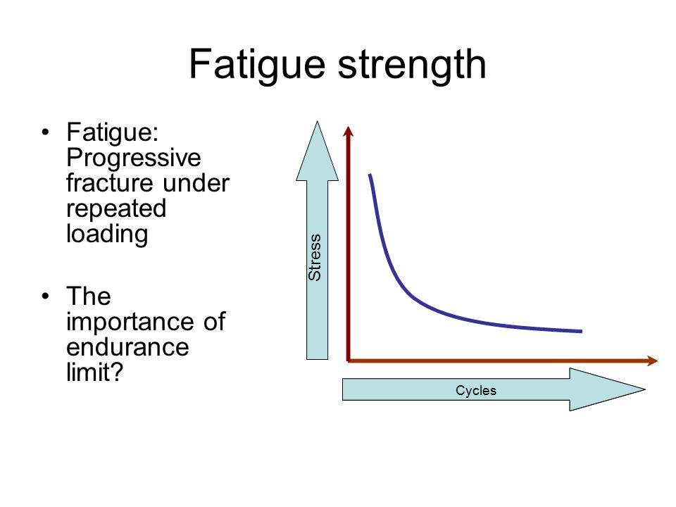 Fatigue strength Fatigue: Progressive fracture under repeated loading