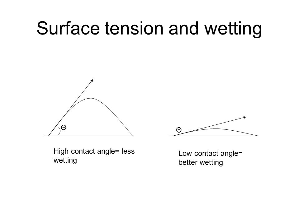 Surface tension and wetting