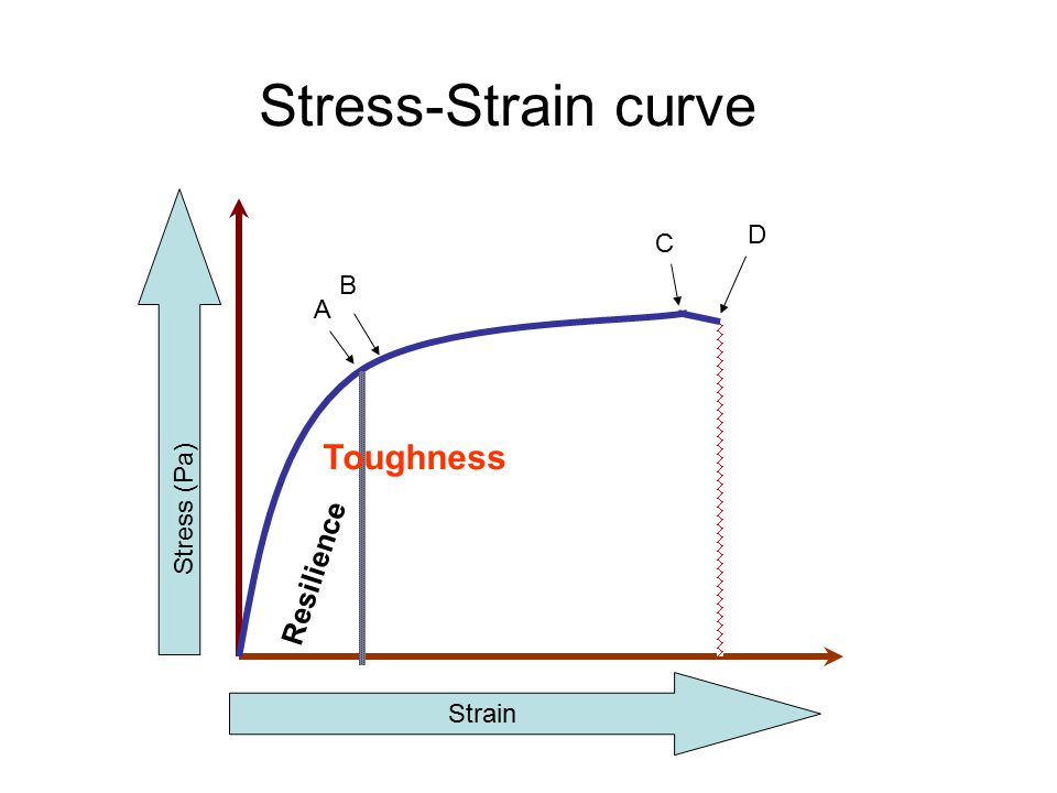 Stress-Strain curve Strain Resilience A B Stress (Pa) Toughness C D