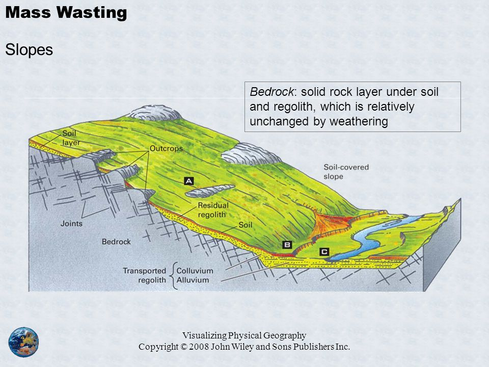 Mass Wasting Slopes. Bedrock: solid rock layer under soil and regolith, which is relatively unchanged by weathering.