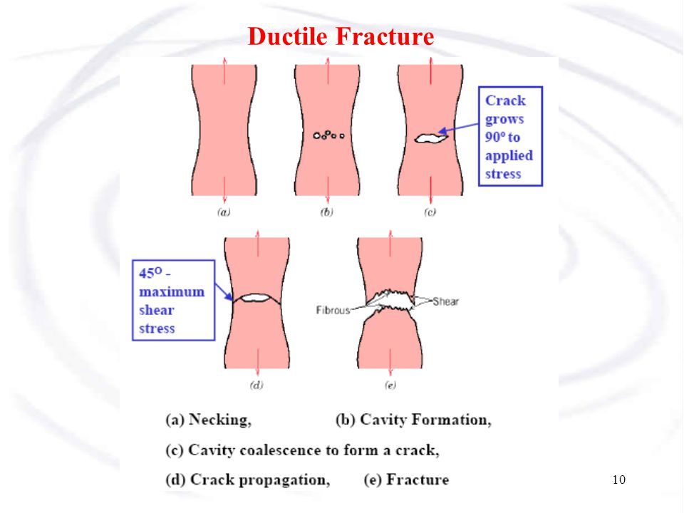 Ductile Fracture