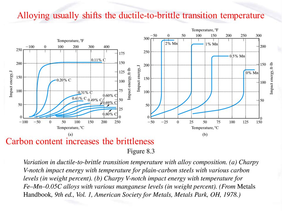 Alloying usually shifts the ductile-to-brittle transition temperature
