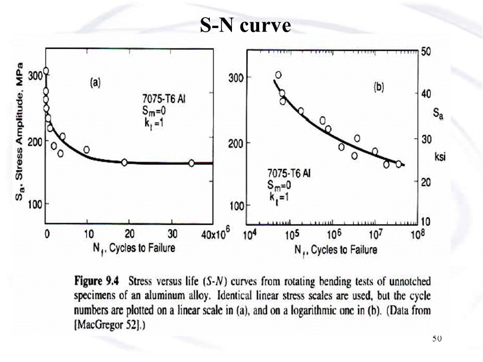 S-N curve