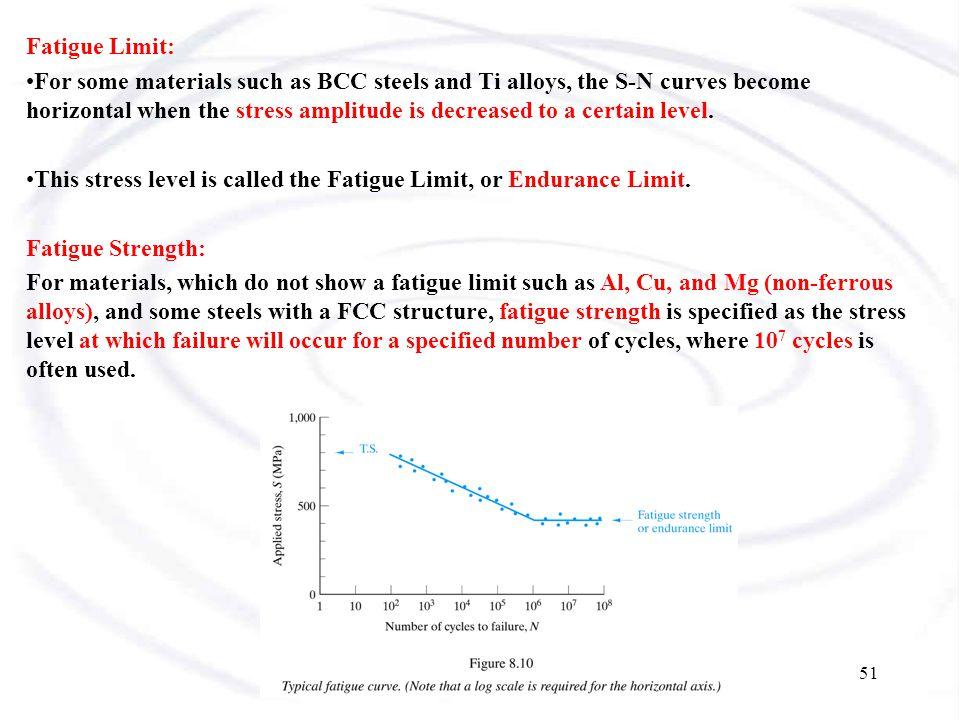 Fatigue Limit: