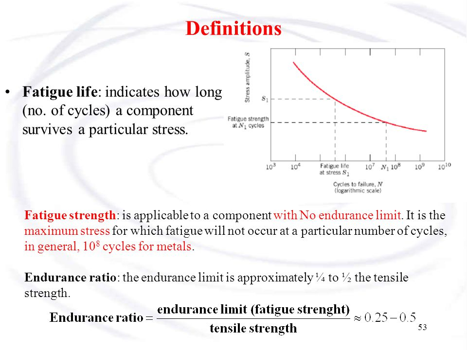Definitions Fatigue life: indicates how long (no. of cycles) a component survives a particular stress.