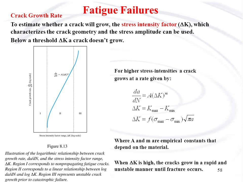 Fatigue Failures Crack Growth Rate