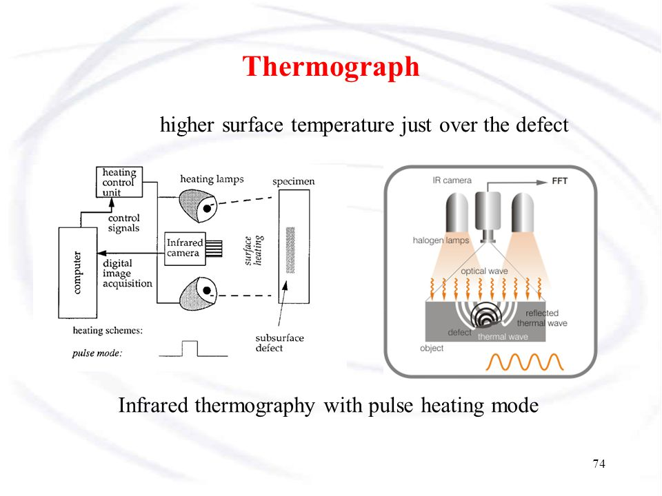 Infrared thermography with pulse heating mode