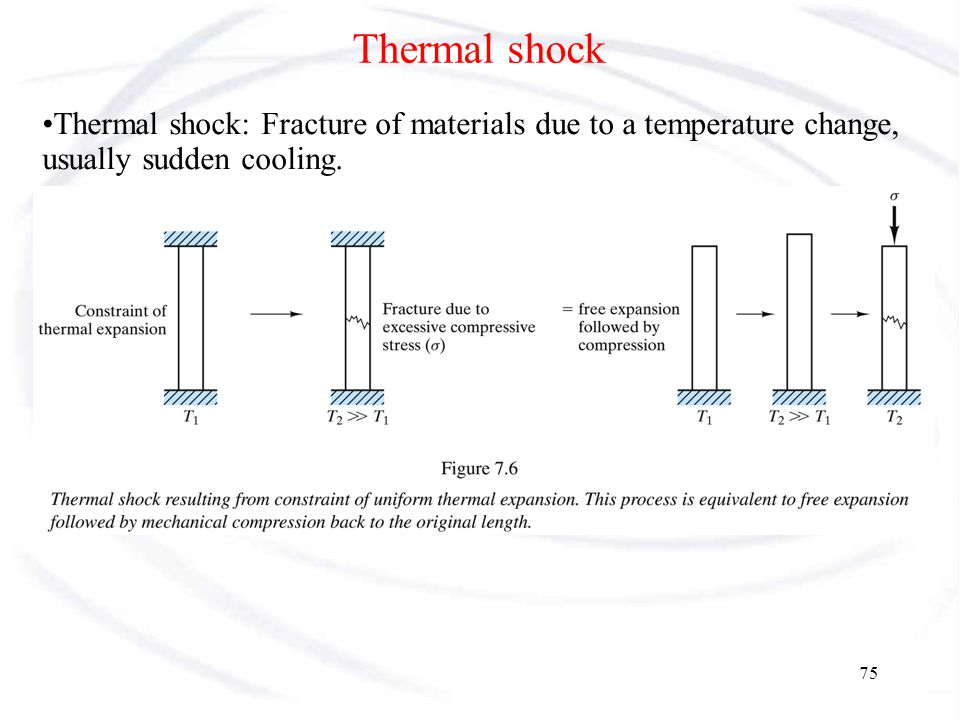 Thermal shock Thermal shock: Fracture of materials due to a temperature change, usually sudden cooling.
